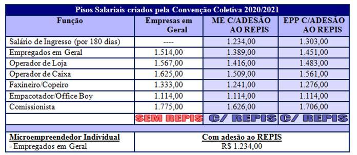 pisos-salariais-2020-2021-garca