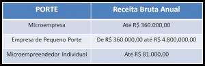 tabela-faturamento-anual
